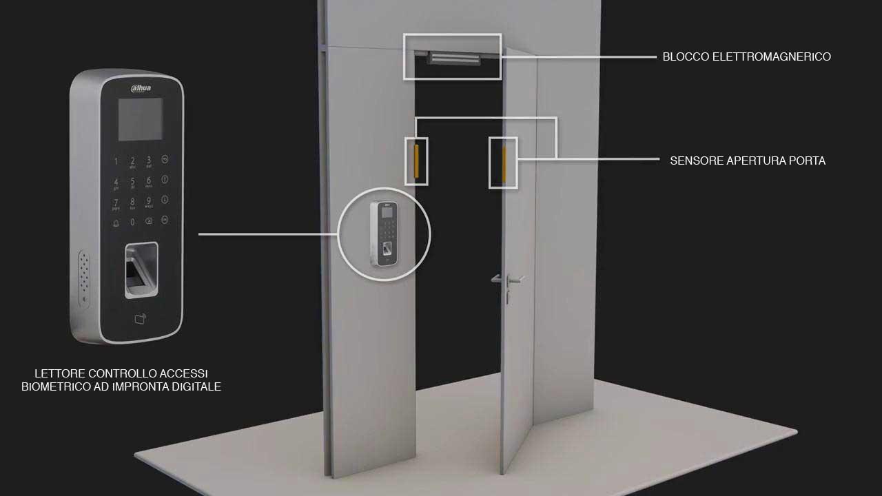 controllo accessi - schema base