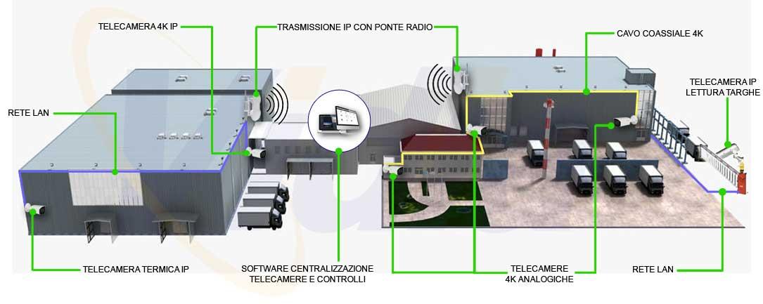 esempio schema impianti videosorveglianza roma