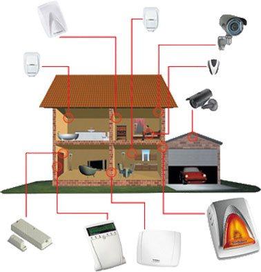 installazione impianti antifurto casa roma