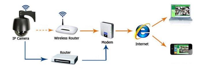 configurazione dvr videosorveglianza