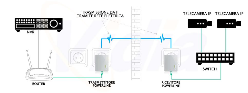 Powerline Videosorveglianza IP Switch PoE