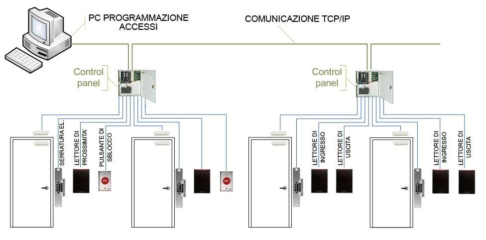 Schema controllo accessi con moduli a due varchi
